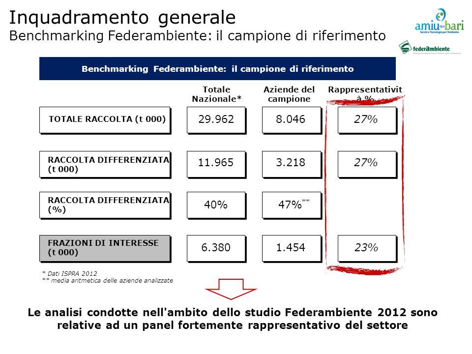 Le analisi condotte nell ambito dello studio Federambiente 2012 sono relative ad un panel fortemente rappresentativo del settore Totale Nazionale* Aziende del campione Rappresentativit à % TOTALE RACCOLTA (t 000) RACCOLTA DIFFERENZIATA (t 000) RACCOLTA DIFFERENZIATA (%) 11.965 6.380 29.962 40% 3.218 1.454 8.046 47% 27% 23% 27% * Dati ISPRA 2012 ** media aritmetica delle aziende analizzate FRAZIONI DI INTERESSE (t 000) ** Benchmarking Federambiente: il campione di riferimento Inquadramento generale Benchmarking Federambiente: il campione di riferimento