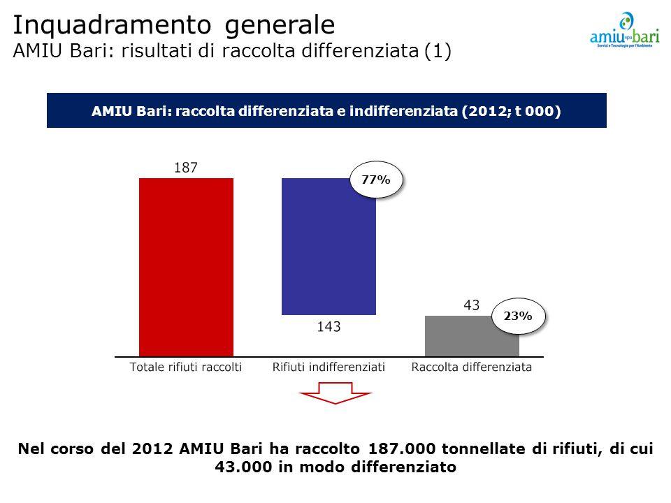 Inquadramento generale AMIU Bari: risultati di raccolta differenziata (1) AMIU Bari: raccolta differenziata e indifferenziata (2012; t 000) 77% 23% Nel corso del 2012 AMIU Bari ha raccolto 187.000 tonnellate di rifiuti, di cui 43.000 in modo differenziato