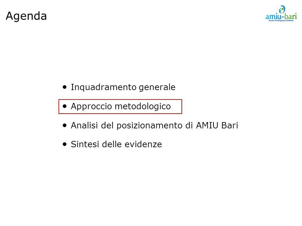 Inquadramento generale Approccio metodologico Analisi del posizionamento di AMIU Bari Sintesi delle evidenze Agenda