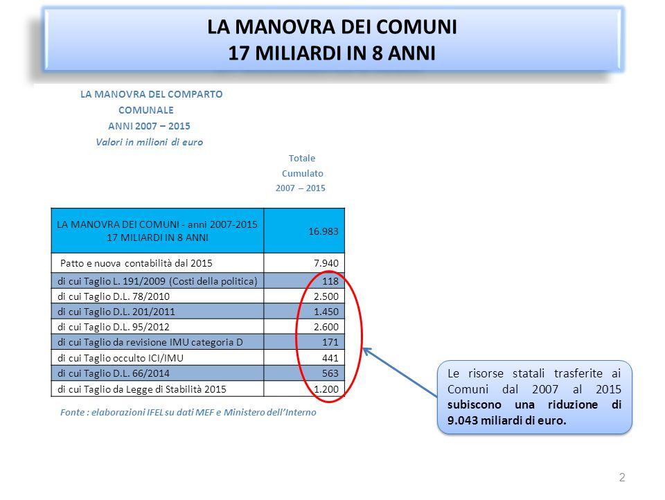 L'IMPATTO DELLE MANOVRE STATALI SUL BILANCIO COMUNALE NEGLI ULTIMI ANNI…..