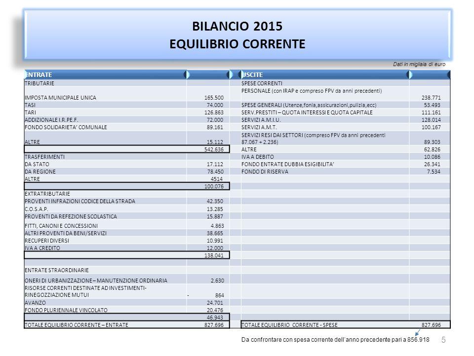 BILANCIO 2015 COMPOSIZIONE FONTI DI FINANZIAMENTO EQUILIBRIO CORRENTE 6