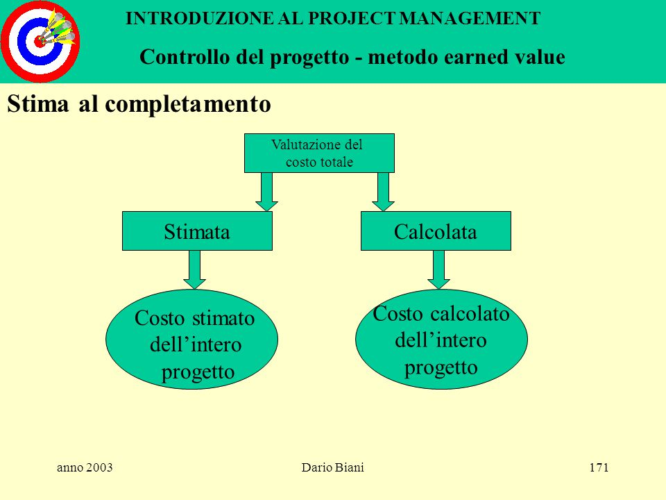 "anno 2003Dario Biani170 INTRODUZIONE AL PROJECT MANAGEMENT Controllo del progetto metodo earned value Mil. Tempo 5 mesi BCWP ""earned value"" ACWP ""actu"