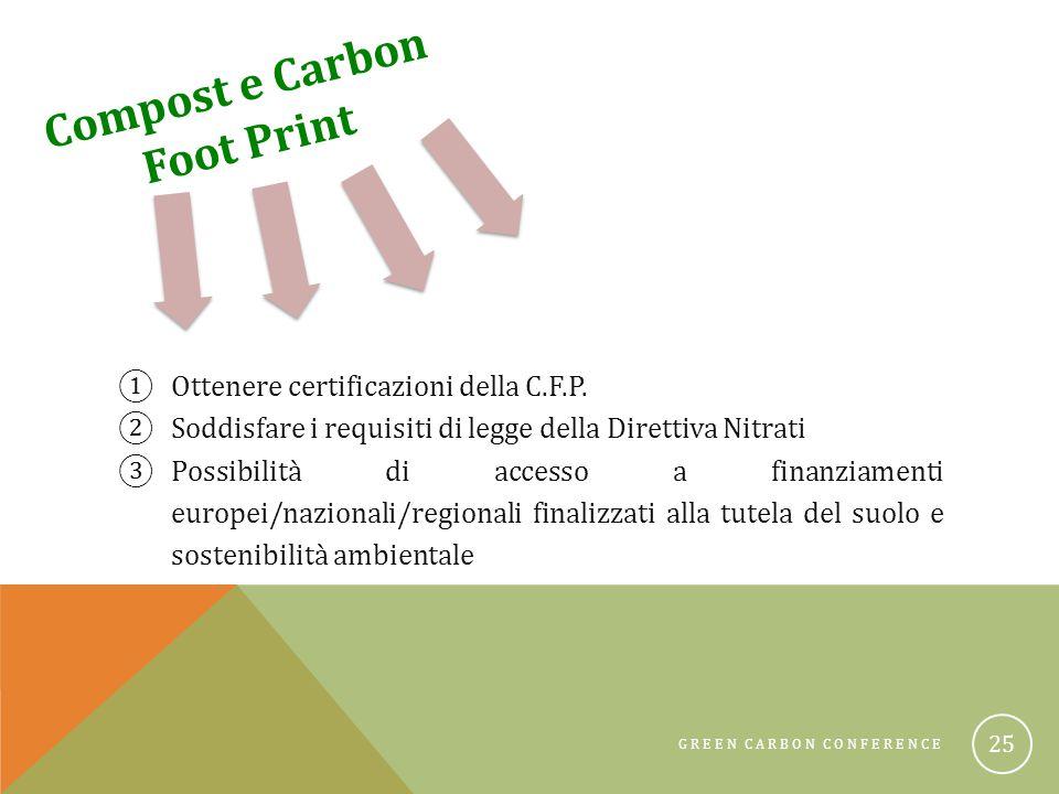GREEN CARBON CONFERENCE 25 Compost e Carbon Foot Print ①Ottenere certificazioni della C.F.P.