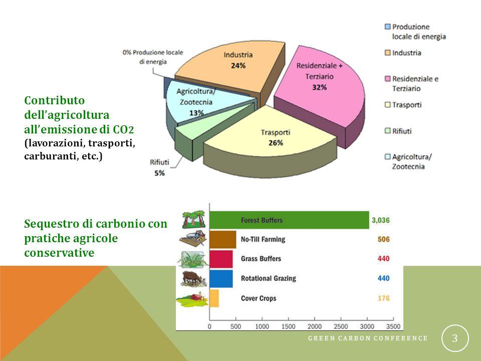 GREEN CARBON CONFERENCE 24 ①Sequestro del carbonio da 6 a 40 t/CO 2 eq/ha e riduzione della carbon foot print aziendale ②Le emissioni di CO 2 da compost non sono conteggiate nel bilancio in quanto di origine biogenica ③Riduzione della CO 2 emessa per produrre e trasportare 1 t di compost rispetto a 1 t di concime minerale Compost e Carbon Foot Print www.epa.gov www.environment.nsw.gov.au
