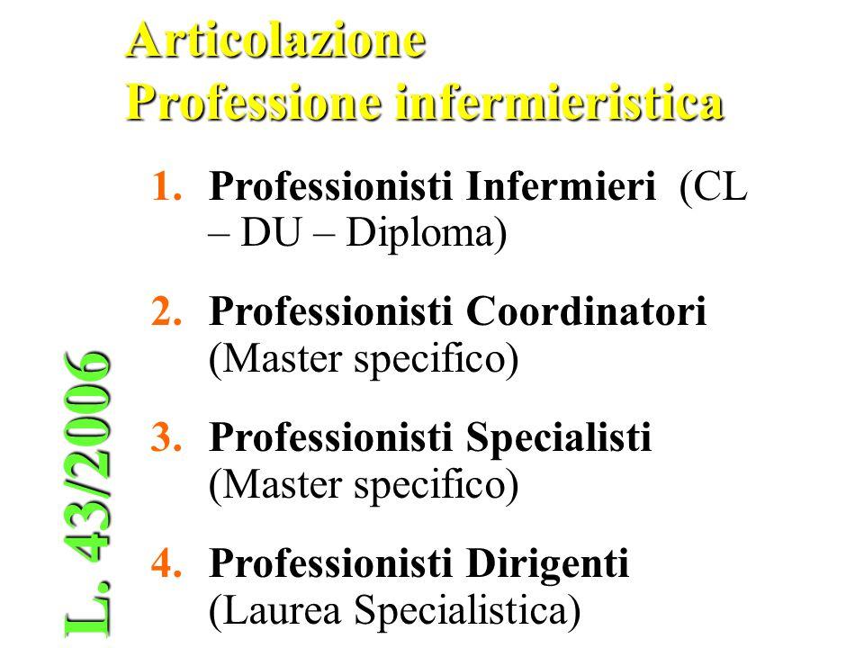Articolazione Professione infermieristica 1.Professionisti Infermieri (CL – DU – Diploma) 2.Professionisti Coordinatori (Master specifico) 3.Professio