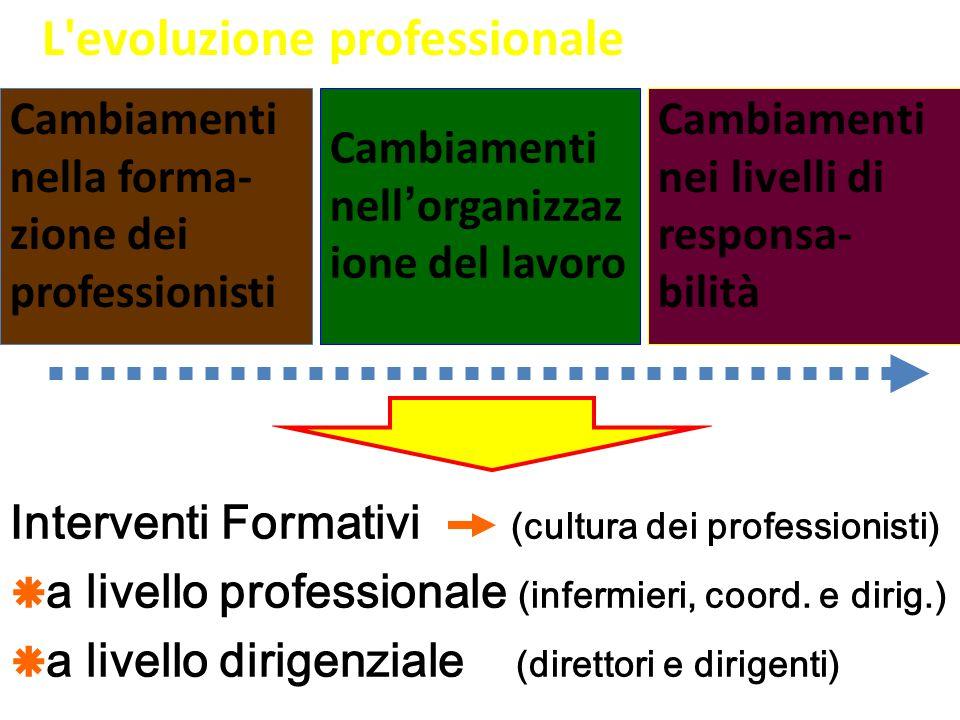 Cambiamenti nella forma- zione dei professionisti Cambiamenti nell'organizzaz ione del lavoro Cambiamenti nei livelli di responsa- bilità L'evoluzione