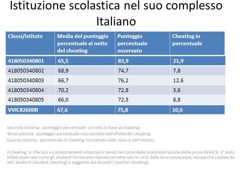 Istituzione scolastica nel suo complesso Italiano Seconda colonna: punteggio percentuale corretto in base al cheating; Terza colonna: punteggio percen