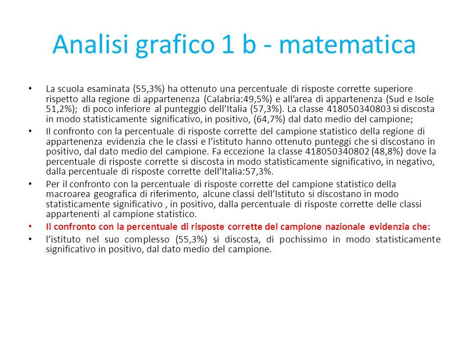 Analisi grafico 1 b - matematica La scuola esaminata (55,3%) ha ottenuto una percentuale di risposte corrette superiore rispetto alla regione di appar