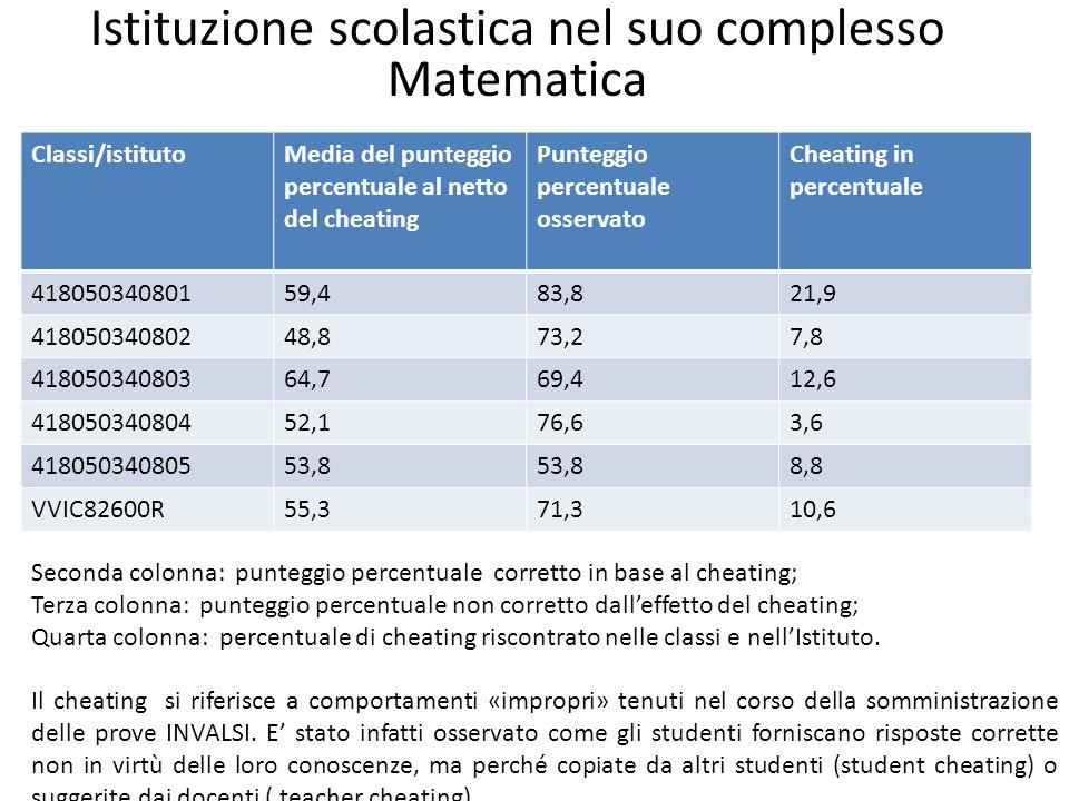Istituzione scolastica nel suo complesso Matematica Classi/istitutoMedia del punteggio percentuale al netto del cheating Punteggio percentuale osserva