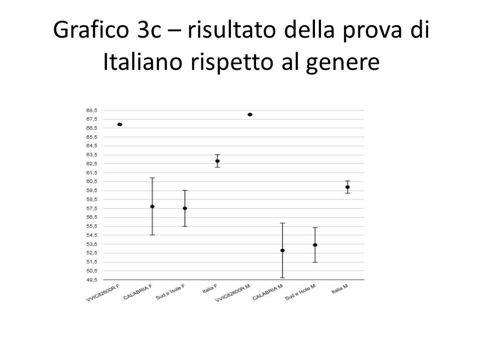 GRAFICO 3F – RISULTATO DELLA PROVA DI MATEMATICA RISPETTO AL GENERE