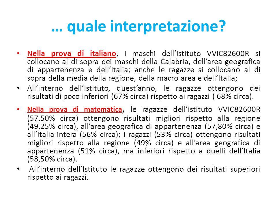 Grafico 3a - risultato della prova di Italiano rispetto alla cittadinanza