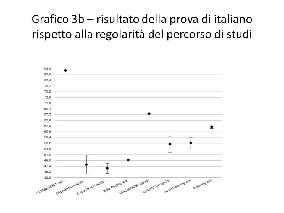 Grafico 3b – risultato della prova di italiano rispetto alla regolarità del percorso di studi