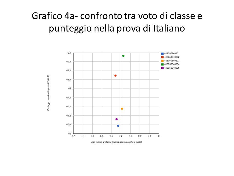 Il grafico evidenzia che esiste una correlazione tra il risultato conseguito nella Prova di italiano e il voto di classe assegnato dai docenti nel I quadrimestre (in termini di media di classe) in quattro classi su cinque; la classe 418050340801 evidenzia un livello medio-basso.
