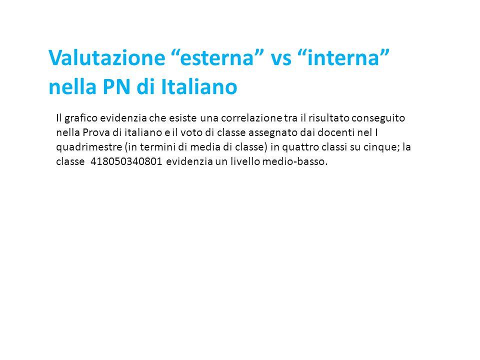 Il grafico evidenzia che esiste una correlazione tra il risultato conseguito nella Prova di italiano e il voto di classe assegnato dai docenti nel I q