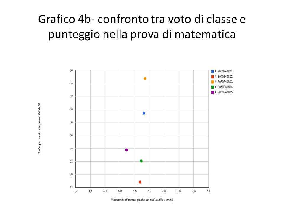 Grafico 4b- confronto tra voto di classe e punteggio nella prova di matematica