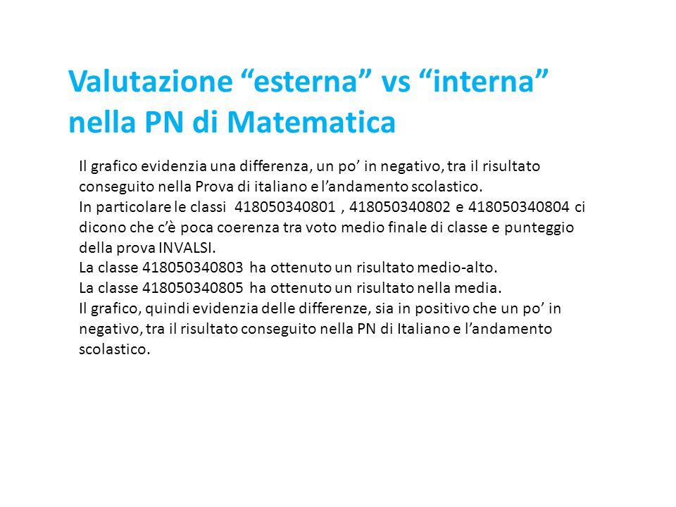 Il grafico evidenzia una differenza, un po' in negativo, tra il risultato conseguito nella Prova di italiano e l'andamento scolastico. In particolare