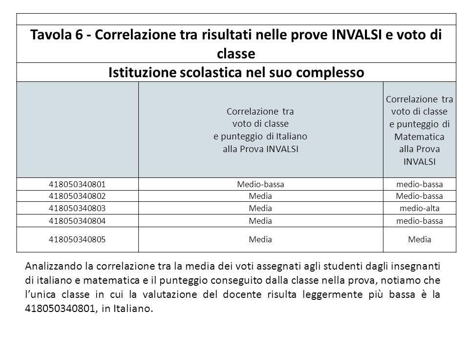 Tavola 6 - Correlazione tra risultati nelle prove INVALSI e voto di classe Istituzione scolastica nel suo complesso Correlazione tra voto di classe e