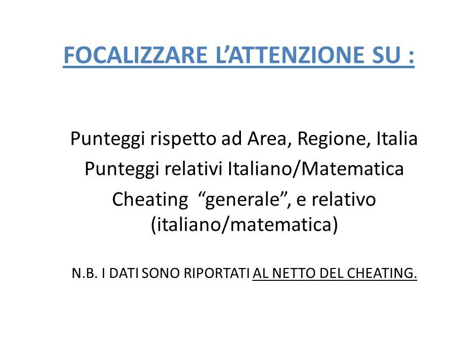 Quadro complessivo - considerazioni Posizionamento rispetto a Regione, Area, Italia: Dal confronto tra i punteggi conseguiti dalla scuola nel suo complesso nella prova di Italiano, l'Istituto ha ottenuto un risultato medio (66,7 % - percentuale al netto del cheating) migliore di quello della Regione di appartenenza (55,3 % - Calabria), di quello dell'Area di appartenenza (55,5 % – Sud e Isole) e rispetto all'Italia (61,4%).