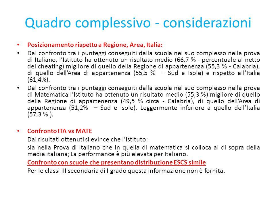 Quadro complessivo - considerazioni Posizionamento rispetto a Regione, Area, Italia: Dal confronto tra i punteggi conseguiti dalla scuola nel suo comp