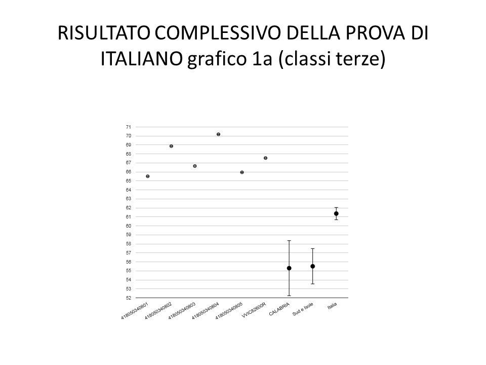 Analisi grafico 1a - italiano Le classi e la scuola esaminata hanno ottenuto una percentuale di risposte corrette superiori rispetto alla media regionale (Calabria), area di appartenenza (Sud e Isole) e Italia.