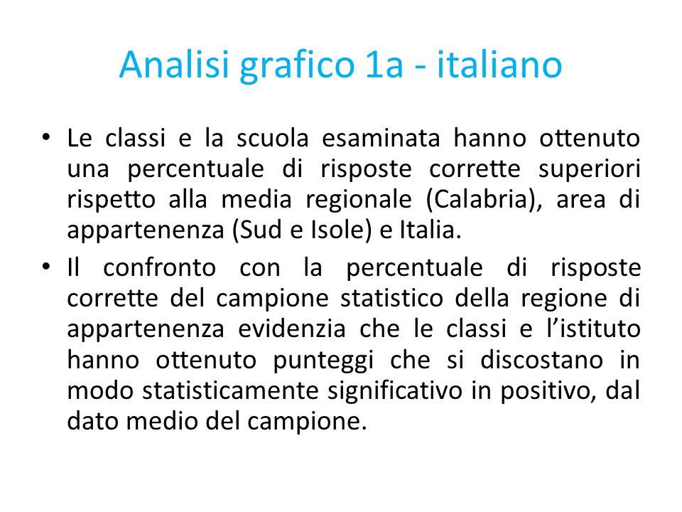 Analisi grafico 1a - italiano Le classi e la scuola esaminata hanno ottenuto una percentuale di risposte corrette superiori rispetto alla media region