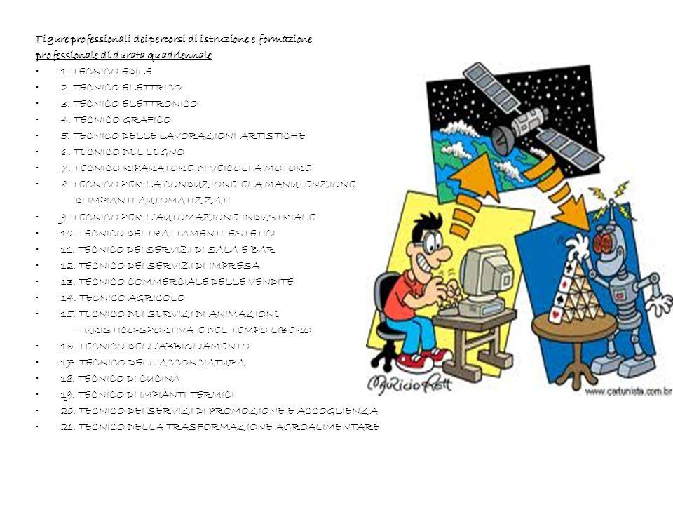 Figure professionali relative alle qualifiche dei percorsi di istruzione e formazione professionale di durata triennale 1 OPERATORE DELL'ABBIGLIAMENTO 2 OPERATORE DELLE CALZATURE 3 OPERATORE DELLE PRODUZIONI CHIMICHE 4 OPERATORE EDILE 5 OPERATORE ELETTRICO 6 OPERATORE ELETTRONICO 7 OPERATORE GRAFICO 8 OPERATORE DI IMPIANTI TERMOIDRAULICI 9 OPERATORE DELLE LAVORAZIONI ARTISTICHE 10 OPERATORE DEL LEGNO 11 OPERATORE DEL MONTAGGIO E DELLA MANUTENZIONE DI IMBARCAZIONI DA DIPORTO 12 OPERATORE ALLA RIPARAZIONE DEI VEICOLI A MOTORE 13 OPERATORE MECCANICO 14 OPERATORE DEL BENESSERE 15 OPERATORE DELLA RISTORAZIONE 16 OPERATORE AI SERVIZI DI PROMOZIONE ED ACCOGLIENZA 17 OPERATORE AMMINISTRATIVO - SEGRETARIALE 18 OPERATORE AI SERVIZI DI VENDITA 19 OPERATORE DEI SISTEMI E DEI SERVIZI LOGISTICI 20 OPERATORE DELLA TRASFORMAZIONE AGROALIMENTARE 21 OPERATORE AGRICOLO
