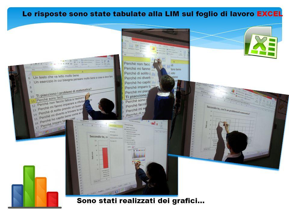 Le risposte sono state tabulate alla LIM sul foglio di lavoro EXCEL Sono stati realizzati dei grafici…