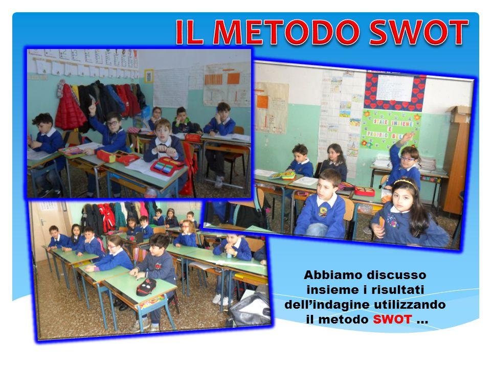 Abbiamo discusso insieme i risultati dell'indagine utilizzando il metodo SWOT …