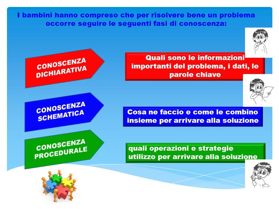 I bambini hanno compreso che per risolvere bene un problema occorre seguire le seguenti fasi di conoscenza: Quali sono le informazioni importanti del