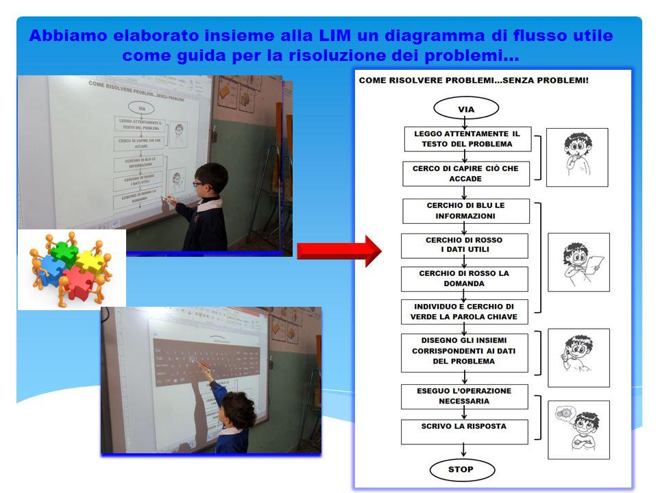 Abbiamo elaborato insieme alla LIM un diagramma di flusso utile come guida per la risoluzione dei problemi…