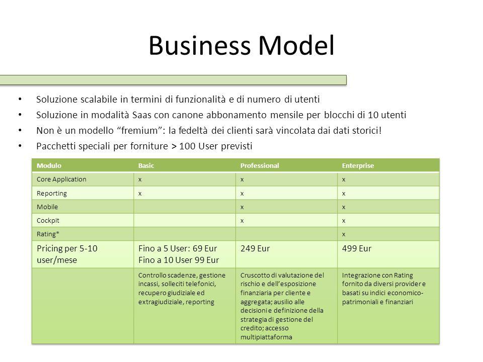 Business Model Soluzione scalabile in termini di funzionalità e di numero di utenti Soluzione in modalità Saas con canone abbonamento mensile per bloc