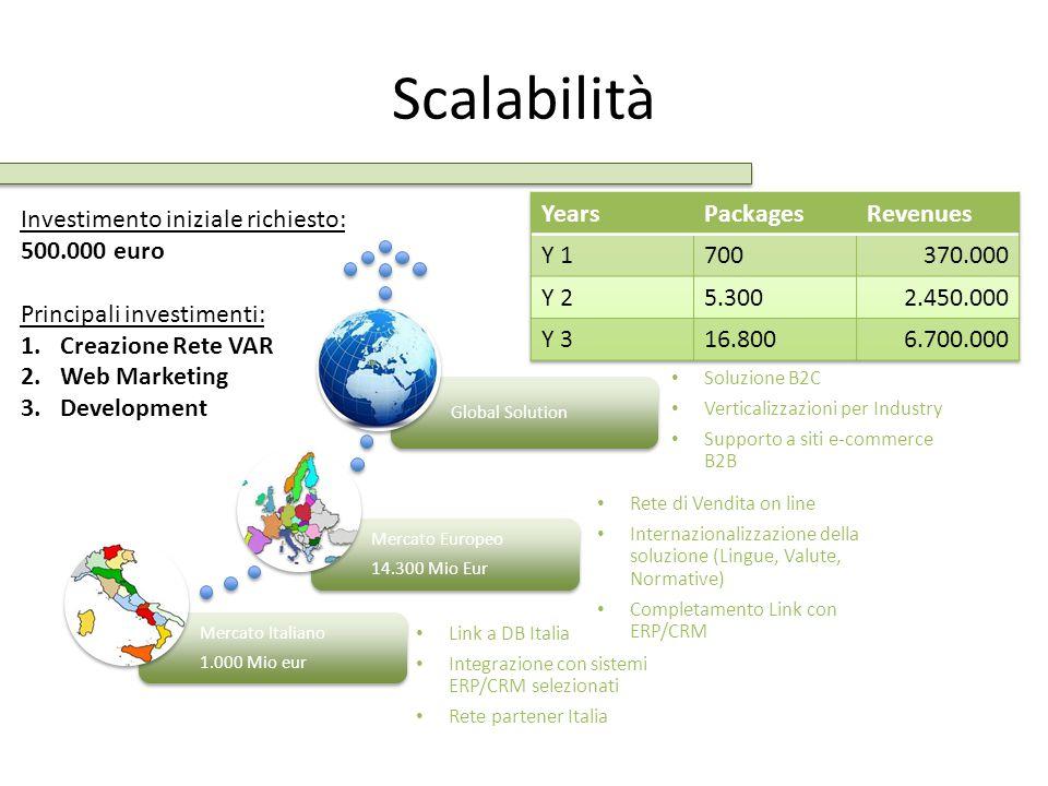 Scalabilità Mercato Italiano 1.000 Mio eur Mercato Europeo 14.300 Mio Eur Global Solution Link a DB Italia Integrazione con sistemi ERP/CRM selezionat