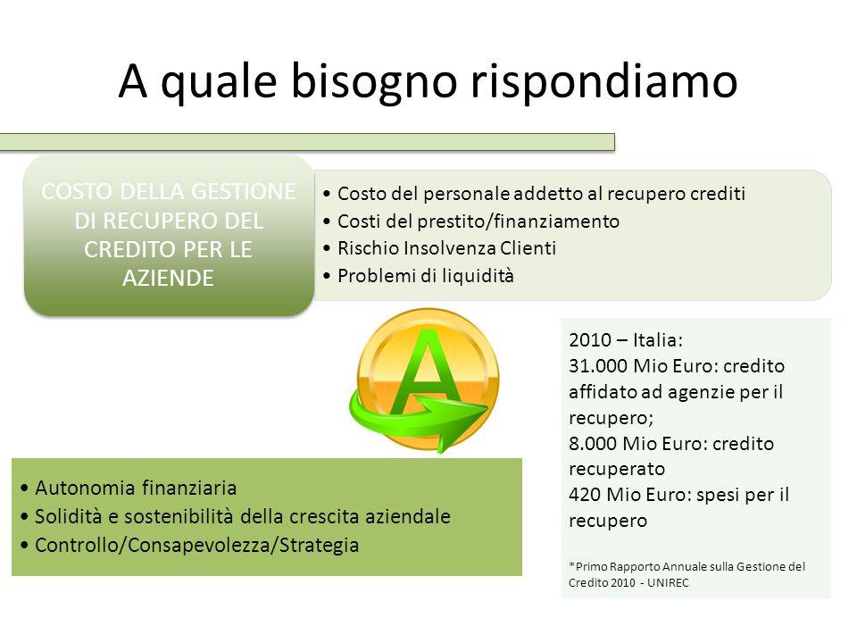 A quale bisogno rispondiamo Costo del personale addetto al recupero crediti Costi del prestito/finanziamento Rischio Insolvenza Clienti Problemi di li