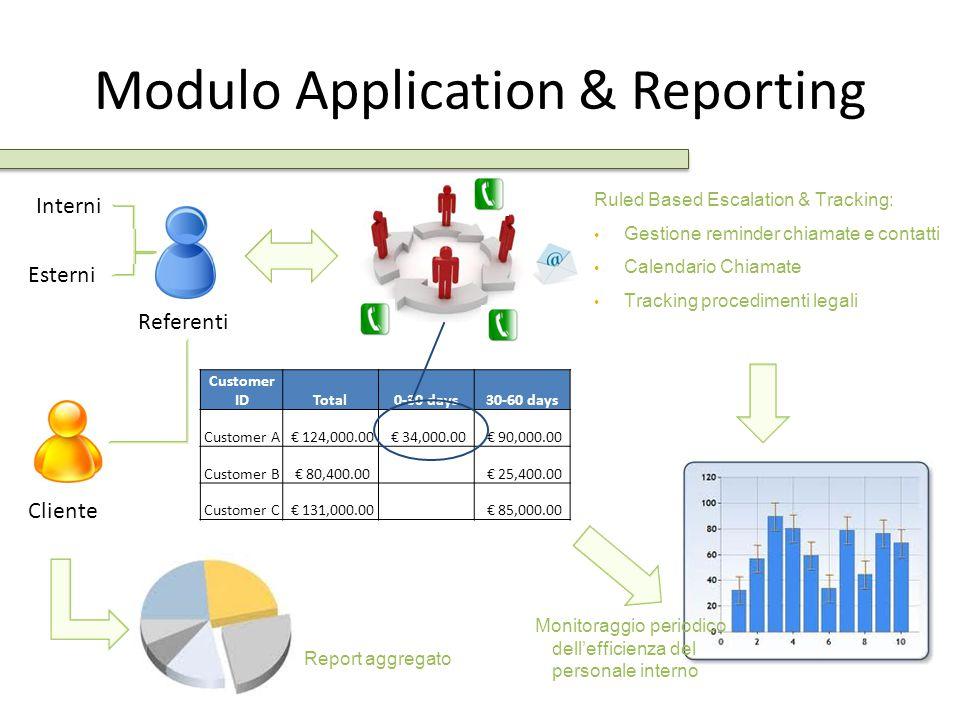 Modulo Application & Reporting Cliente Referenti Interni Esterni Customer IDTotal0-30 days30-60 days Customer A € 124,000.00 € 34,000.00 € 90,000.00 C