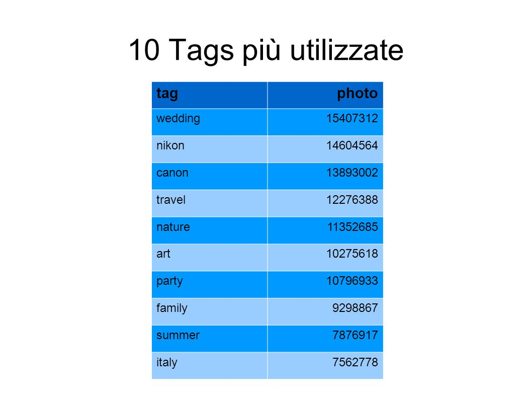 10 Tags più utilizzate tagphoto wedding15407312 nikon14604564 canon13893002 travel12276388 nature11352685 art10275618 party10796933 family9298867 summ