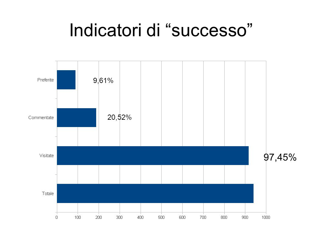 Indicatori di successo 97,45% 20,52% 9,61%