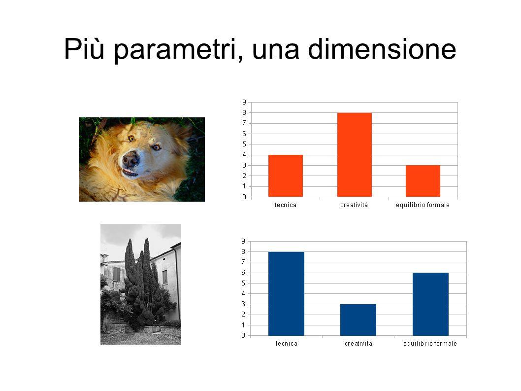 Più parametri, una dimensione