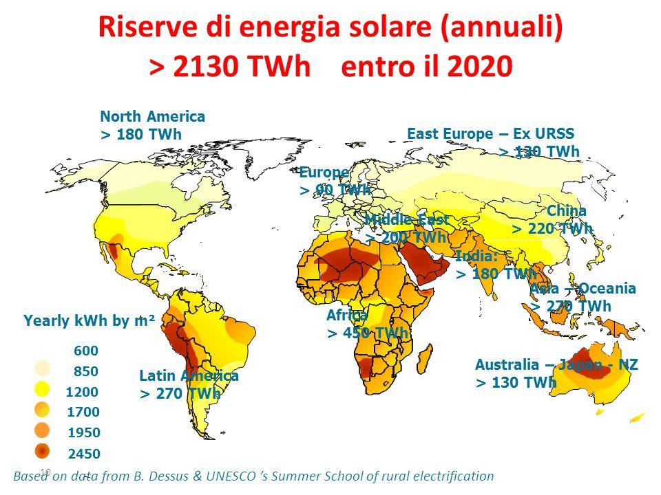 Riserve di energia solare (annuali) > 2130 TWh entro il 2020 Africa > 450 TWh Asia – Oceania > 270 TWh Latin America > 270 TWh Middle East > 200 TWh I