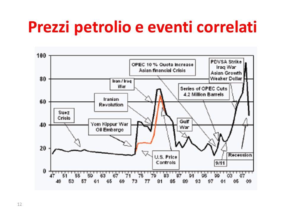 Prezzi petrolio e eventi correlati 12