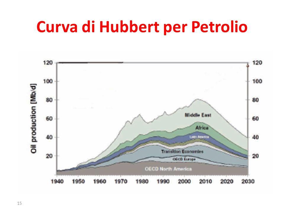 Curva di Hubbert per Petrolio 15