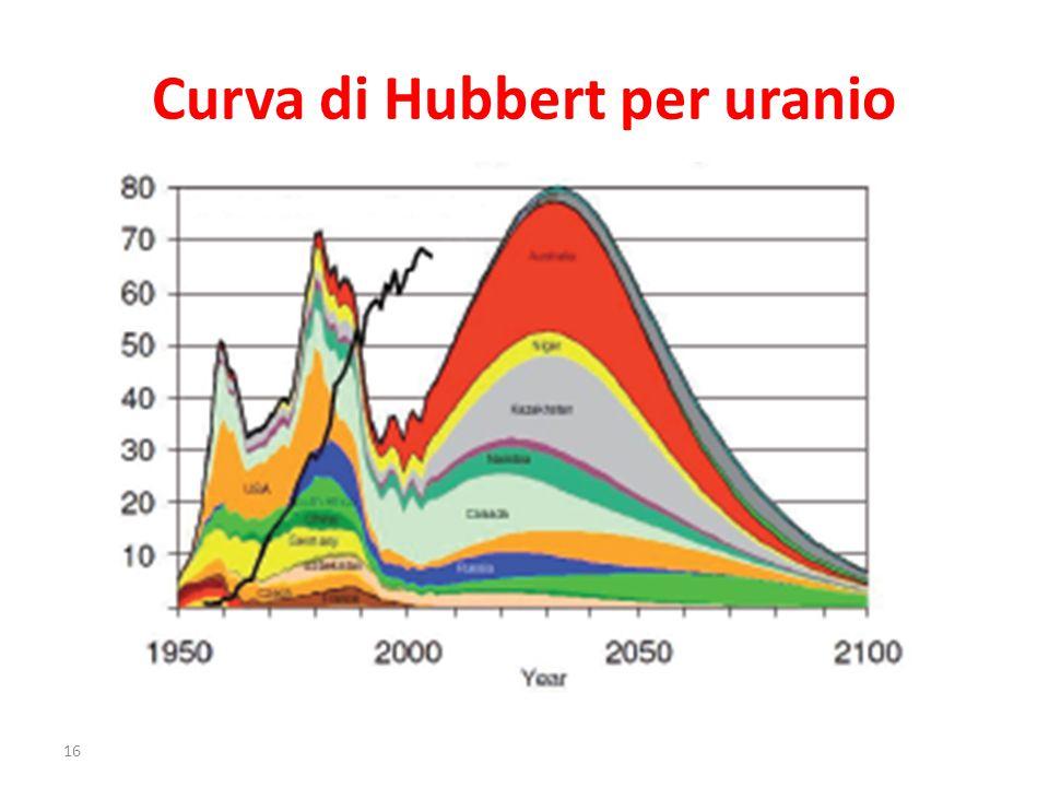Curva di Hubbert per uranio 16