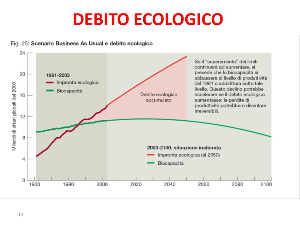 DEBITO ECOLOGICO 19