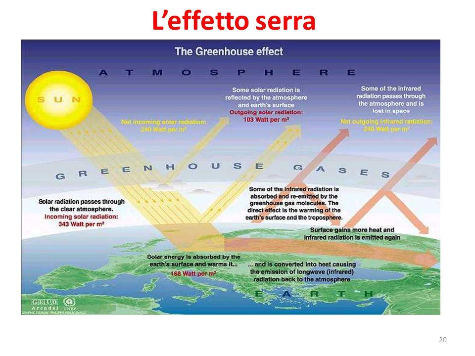 L'effetto serra 20
