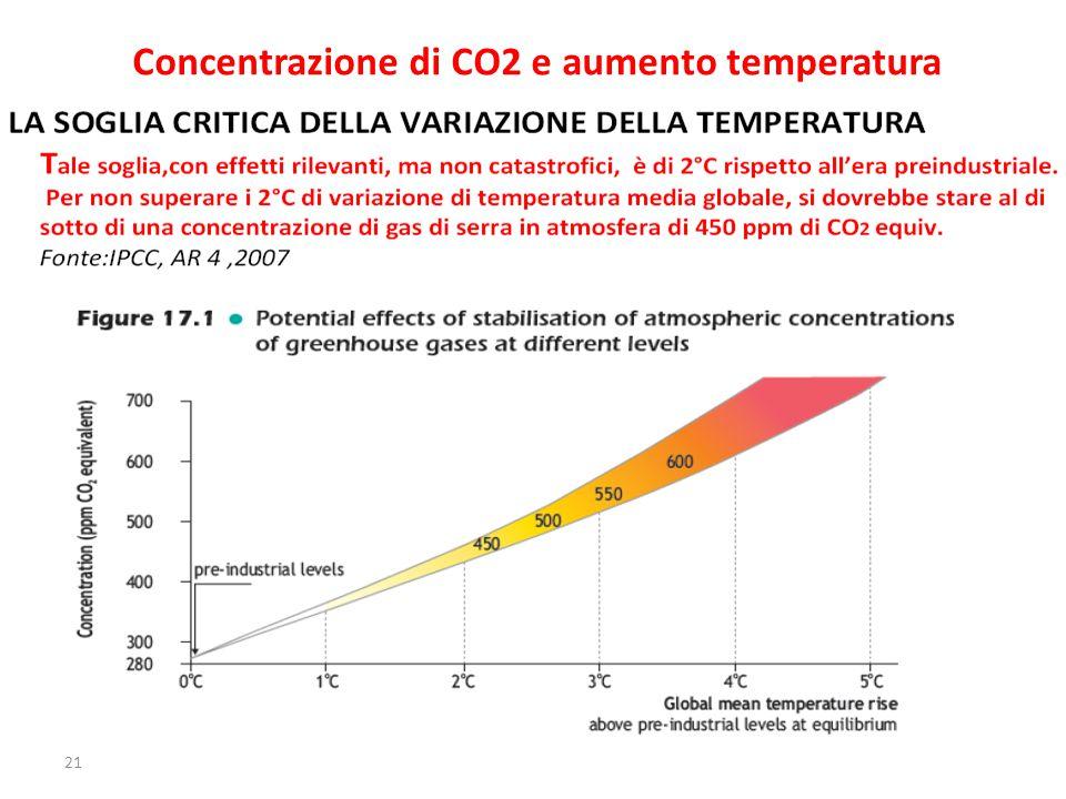 21 Concentrazione di CO2 e aumento temperatura