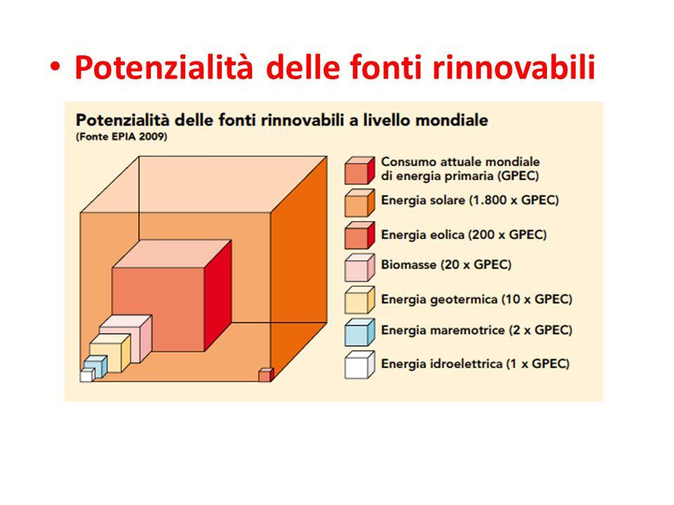 Potenzialità delle fonti rinnovabili