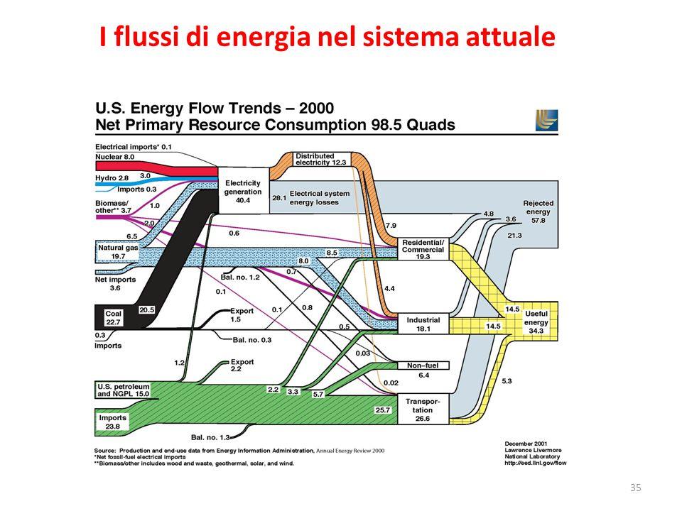 I flussi di energia nel sistema attuale 35