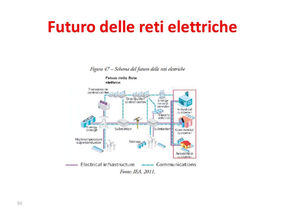 Futuro delle reti elettriche 50