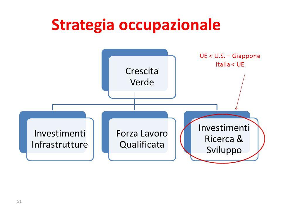 Crescita Verde Investimenti Infrastrutture Forza Lavoro Qualificata Investimenti Ricerca & Sviluppo UE < U.S.