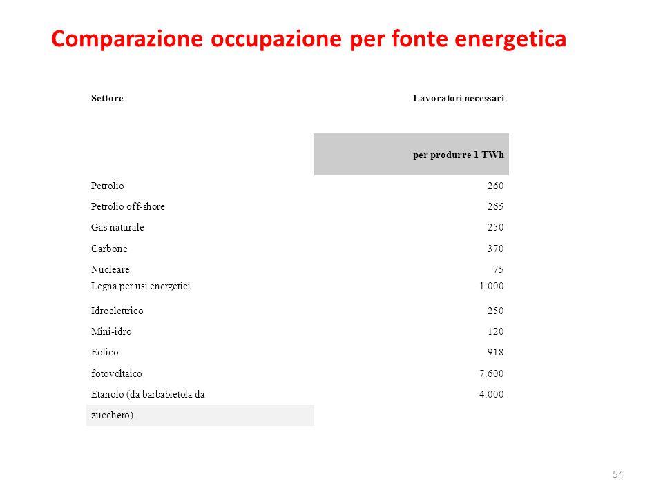 SettoreLavoratori necessari per produrre 1 TWh Petrolio260 Petrolio off-shore265 Gas naturale250 Carbone370 Nucleare75 Legna per usi energetici1.000 I