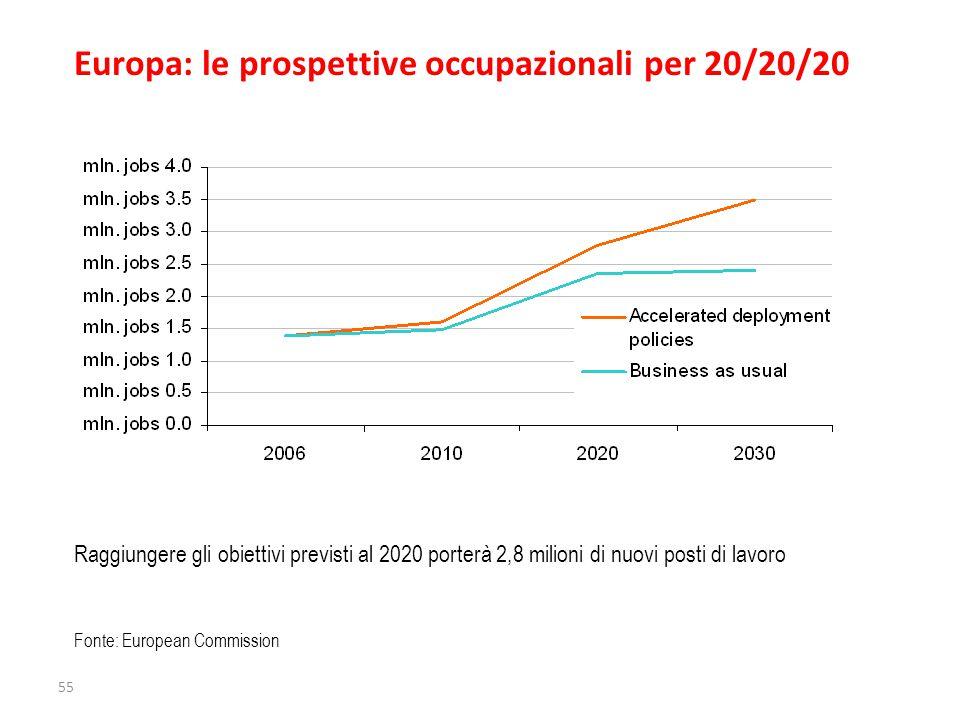 Raggiungere gli obiettivi previsti al 2020 porterà 2,8 milioni di nuovi posti di lavoro Fonte: European Commission Europa: le prospettive occupazionali per 20/20/20 55